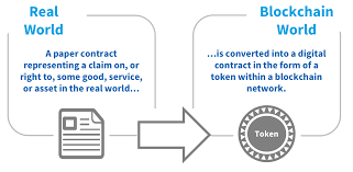 blockchain tokenization