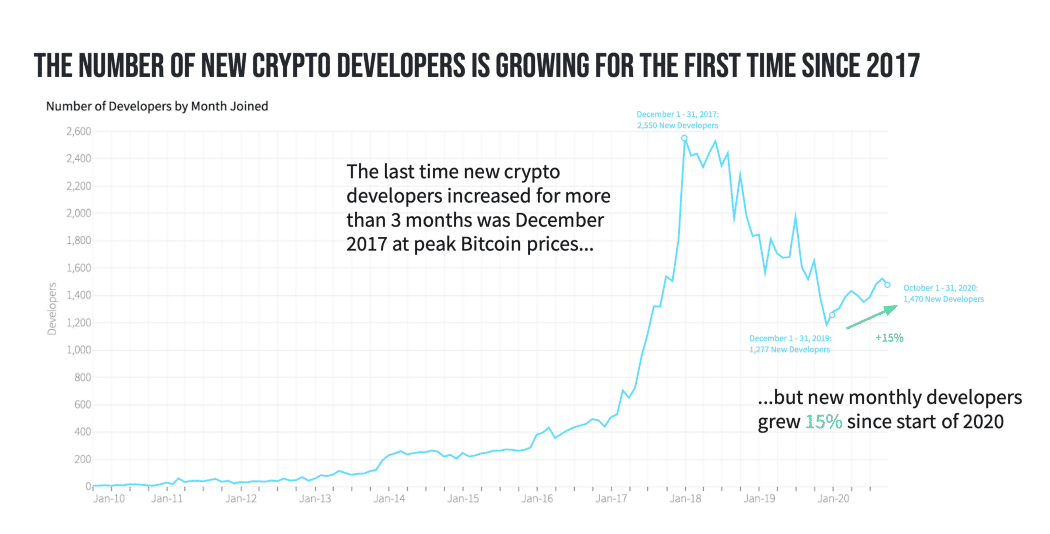 In a comprehensive report, analytical firm Electric Capital analyzed the rising trend of developers in recent years. What is noticeable is that the number of people contributing to crypto projects has started to rise again in 2020.