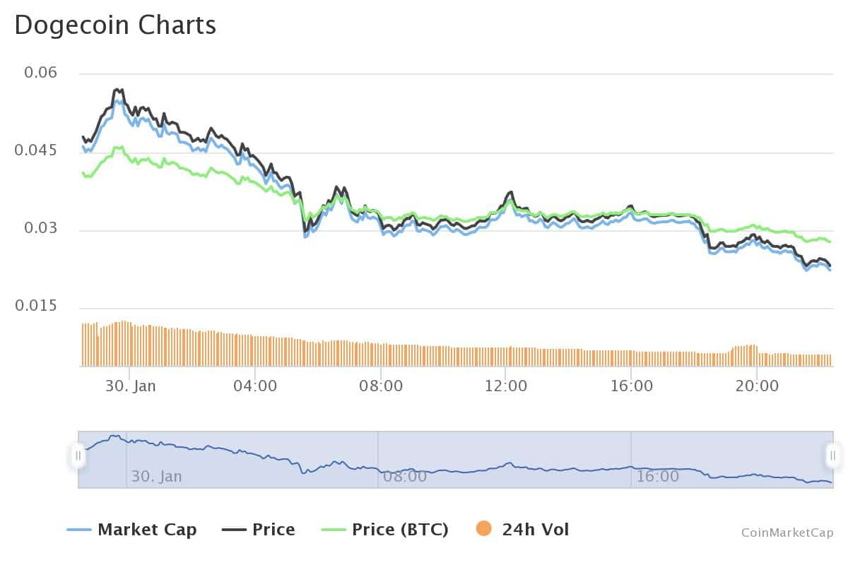 dogecoin (doge) price analysis - dump by 50%