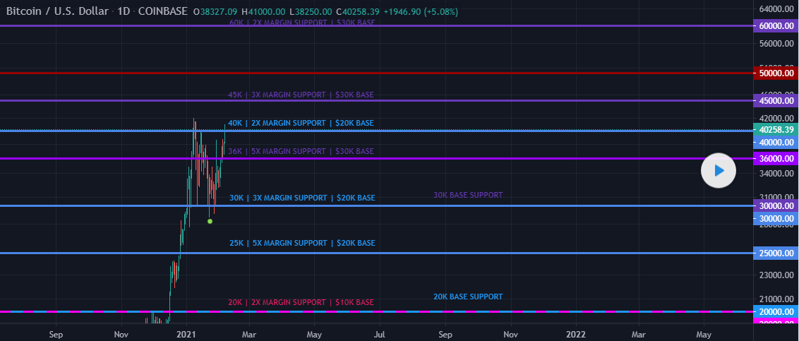 BTCUSD Support and Resistance Levels