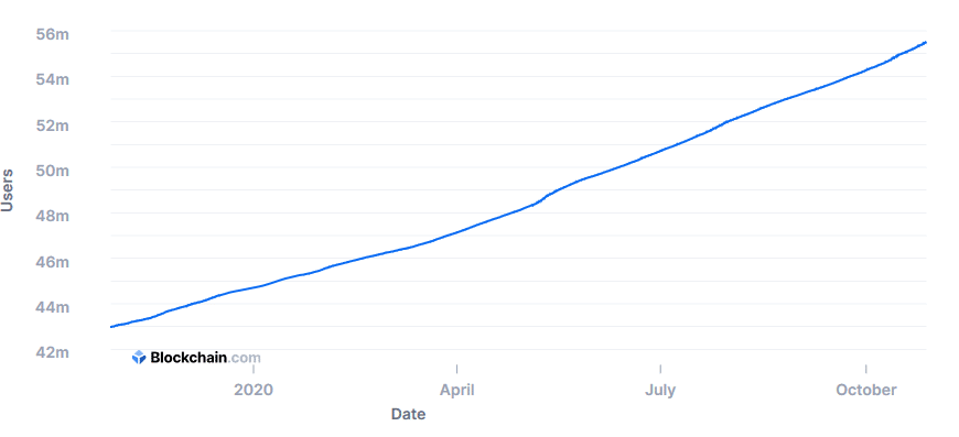 btc wallets growth rate during pandemic covid-19