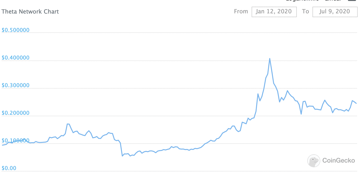 tetha made it to the top 100 cryptocurrencies by market cap